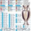 Euro 2016: Italia nel gruppo E con Belgio, Irlanda e la Svezia di Ibrahimovic