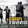 Settimo Successo Consecutivo, La Juventus è Tornata Grande?