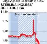 Brexit: Borse Giù, Sterlina ai Minimi. Psicodramma a Piazza Affari, Presi d'Assalto E-Shop Inglesi