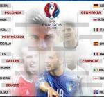 Calendario quarti di finale #euro2016