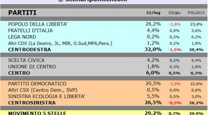 sondaggio scenari politici