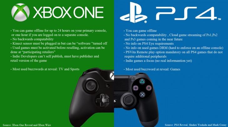 Xbox One Vs. PlayStation 4