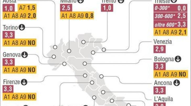 Italia percentuali tasse casa