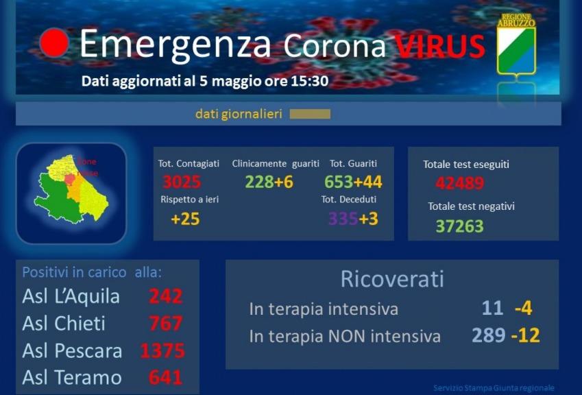 Fase 2: in Abruzzo mascherine obbligatorie anche all'aperto