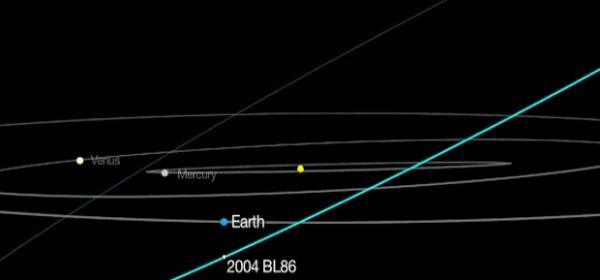 2004 bl86 rotta verso la Terra