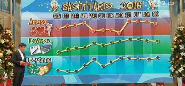 SAGITTARIO - Oroscopo 2016 Paolo Fox
